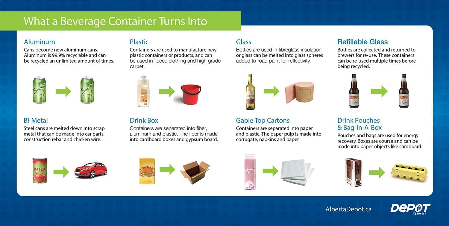 What a Beverage Container Turns Into recycling guide
